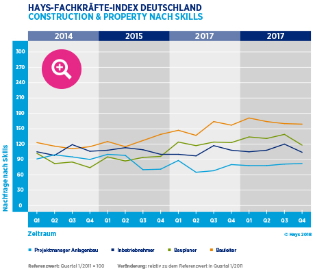 Hays-Construction & Property-Fachkräfte-Index nach Skills 04/2017