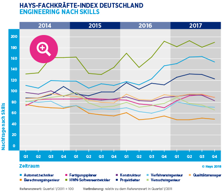 Hays-Engineering-Fachkräfte-Index nach Skill 04/2017