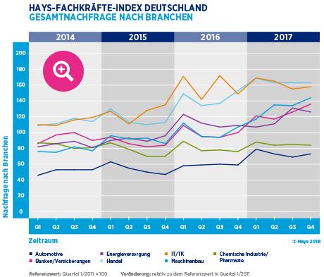 Hays-Fachkräfte-Index 04/2017 Gesamtnachfrage nach Branchen