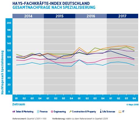 Hays-Fachkräfte-Index 04/2017 Gesamtnachfrage nach Spezialisierung