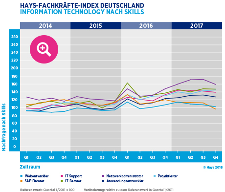 Hays-Fachkräfte-Index Information Technology nach Skill 04/2017