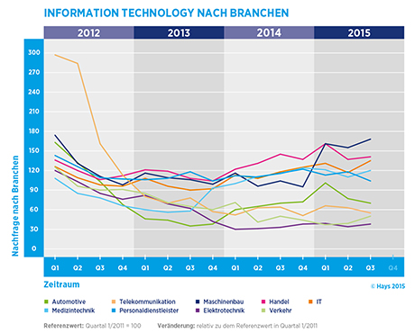 Hays-Information Technology-Fachkräfte-Index nach Branche 03/2015
