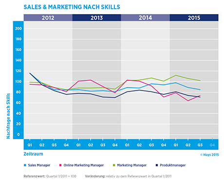 Hays-Sales & Marketing-Fachkräfte-Index nach Skill 03/2015