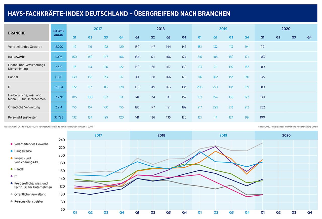 Hays-Fachkräfte-Index nach Branchen