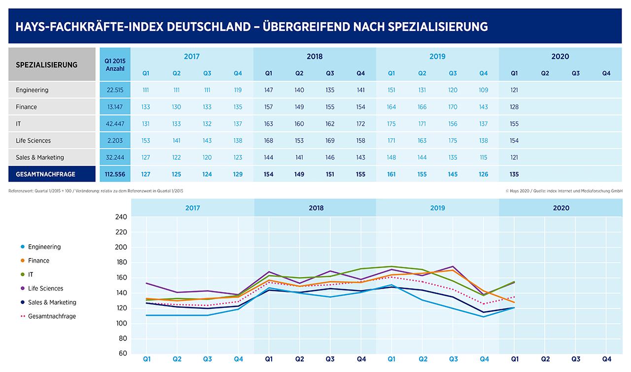 Hays-Fachkräfte-Index nach Spezialisierungen