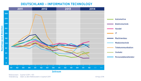 Hays Information Technology-Fachkräfte-Index nach Branche 02/2014