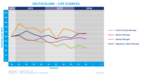 Hays Life Sciences-Fachkräfte-Index nach Skill 02/2014