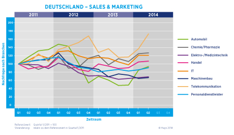Hays Sales & Marketing-Fachkräfte-Index nach Branche 02/2014