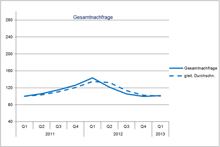 Hays Job-Index Information Technology 01/2013 Gesamtnachfrage