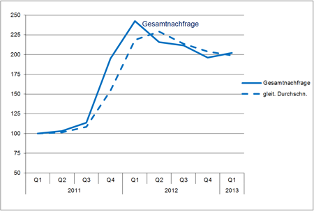 Hays Job-Index Life Sciences 01/2013 Gesamtnachfrage