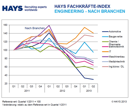 Hays-Fachkräfte-Index Engineering 02/2013 nach Branche