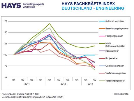 Hays-Fachkräfte-Index Engineering 02/2013 nach Skill