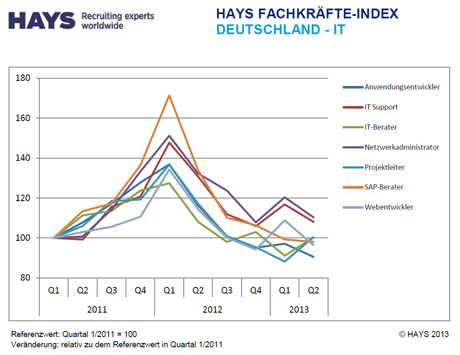 Hays Fachkräfte-Index Information Technology 02/2013 nach Skill