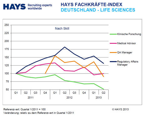 Hays Life Sciences-Fachkräfte-Index nach Skill 02/2013