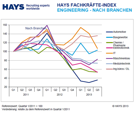 Hays-Fachkräfte-Index Engineering 03/2013 nach Branche