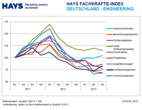 Hays-Fachkräfte-Index Engineering 03/2013 nach Skill