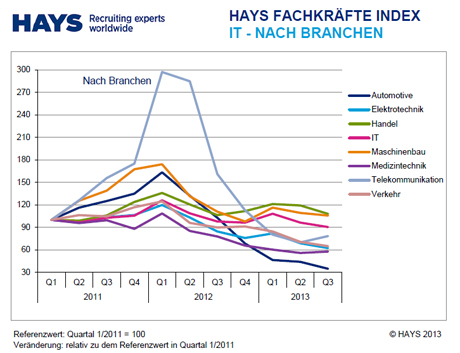 Hays Fachkräfte-Index Information Technology 03/2013 nach Branche