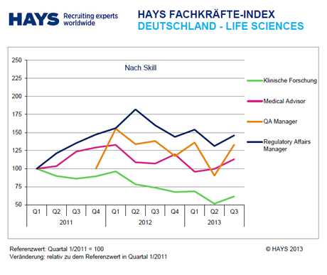 Hays Life Sciences-Fachkräfte-Index nach Skill 03/2013