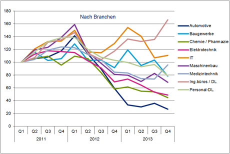Hays Engineering-Fachkräfte-Index nach Branche 04/2013