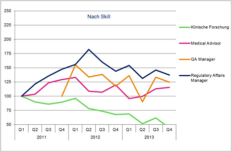 Hays Life Sciences-Fachkräfte-Index nach Skill 04/2013