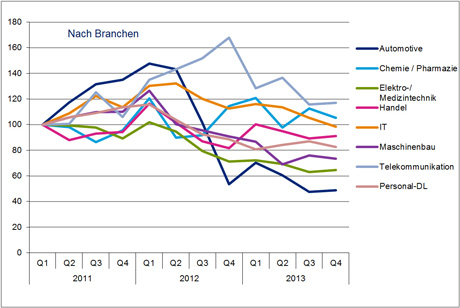 Hays Sales & Marketing-Fachkräfte-Index nach Branche 04/2013