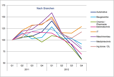 Hays Job-Index Engineering 04/2012 nach Branche