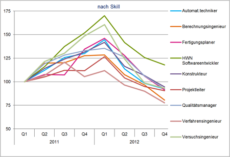 Hays Job-Index Engineering 04/2012 nach Skill