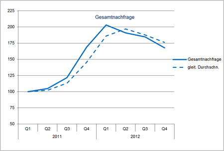 Hays Job-Index Life Sciences 04/2012 Gesamtnachfrage