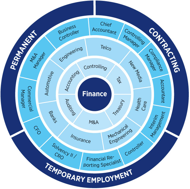 We recruit Experts in Finance