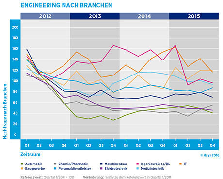 Hays-Engineering-Fachkräfte-Index nach Branche 04/2015
