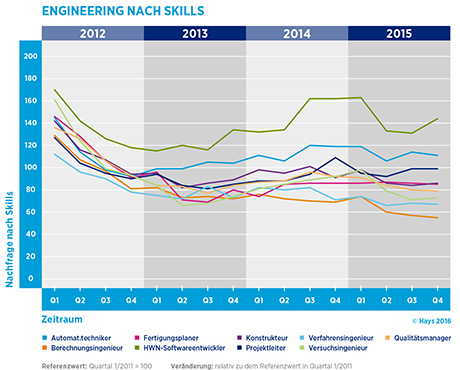 Hays-Engineering-Fachkräfte-Index nach Skill 04/2015