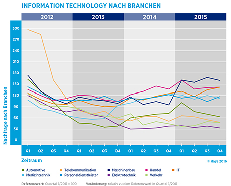 Hays-Information Technology-Fachkräfte-Index nach Branche 04/2015