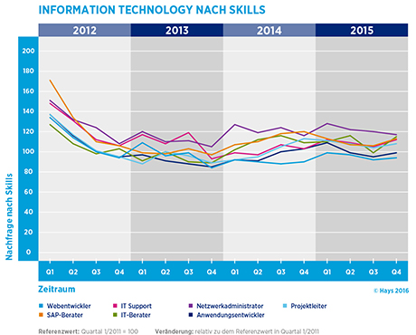 Hays-Information Technology-Fachkräfte-Index nach Skill 04/2015