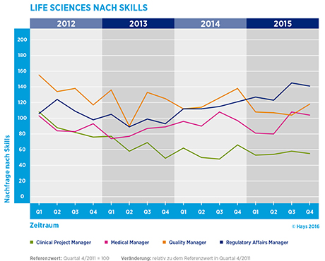 Hays-Life Sciences-Fachkräfte-Index nach Skill 04/2015