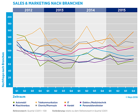 Hays-Sales & Marketing-Fachkräfte-Index nach Branchen 04/2015