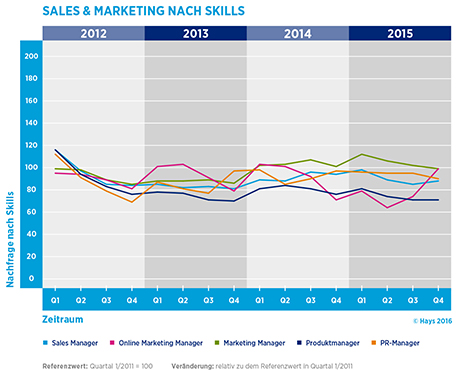 Hays-Sales & Marketing-Fachkräfte-Index nach Skill 04/2015
